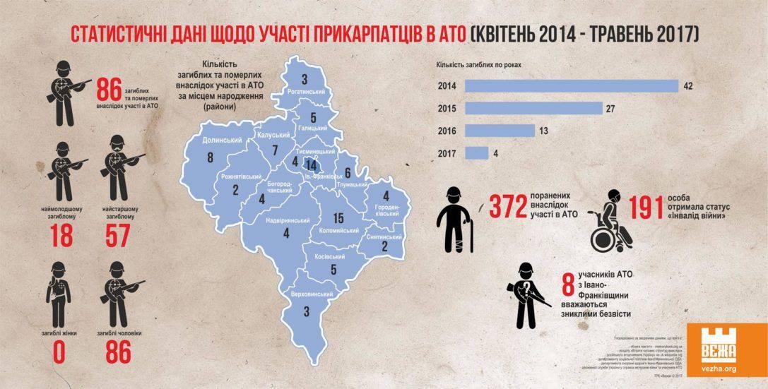 Інфографіка. Статистичні дані про участь прикарпатців в АТО з квітня 2014 року до травня 2017