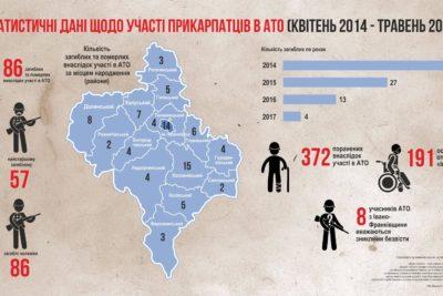 Статистичні дані про участь прикарпатців в АТО з квітня 2014 року до травня 2017