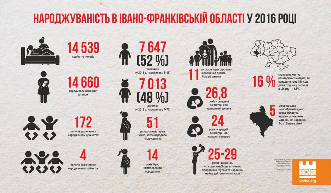 Інфографіка. Статистичні дані про народжуваність в Івано-Франківській області у 2016 році