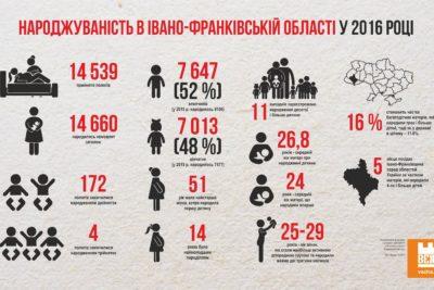 Статистичні дані про народжуваність в Івано-Франківській області у 2016 році