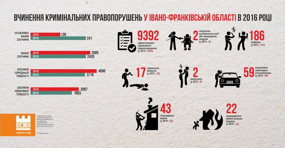 """""""ІНФОГРАФІКА"""". Статистичні дані про вчинення кримінальних правопорушень у Івано-Франківській області в 2016 році."""