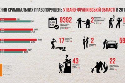 Статистичні дані про вчинення кримінальних правопорушень у Івано-Франківській області в 2016 році.