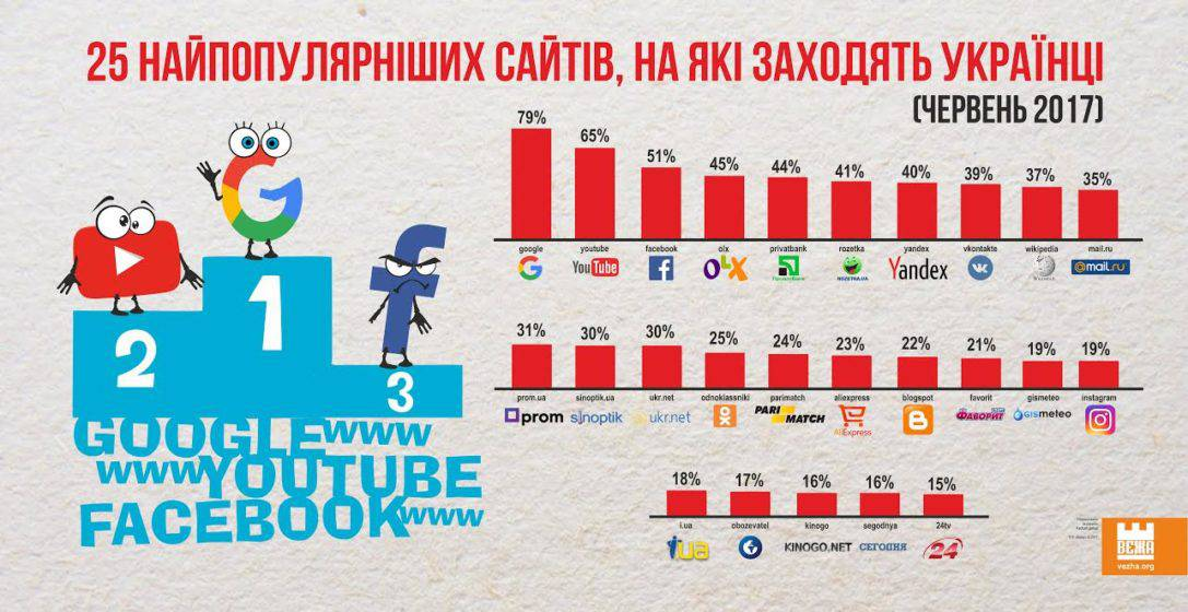 """ІНФОГРАФІКА"". Найпопулярніші сайти, на які заходять українці."