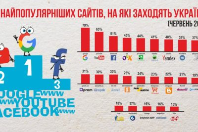 Найпопулярніші сайти, на які заходять українці.
