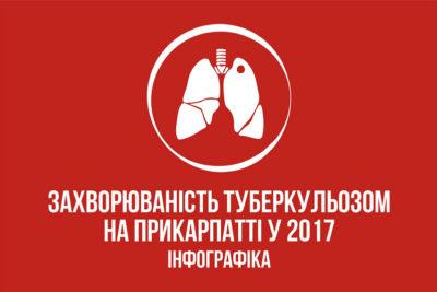 Захворювання туберкульозом на Прикарпатті у 2017 році