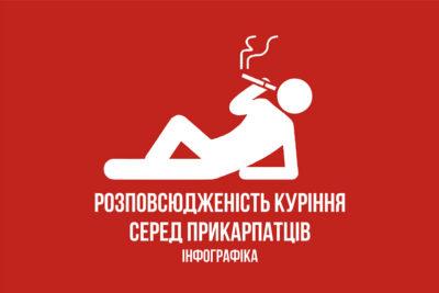 Розповсюдженість куріння серед Прикарпатців
